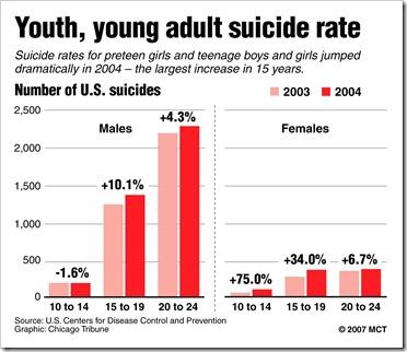 20070907 Teen suicide