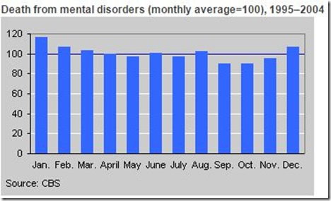 Death in January from mental disorders